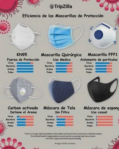eficiencia-de-las-mascarillas-de-proteccion